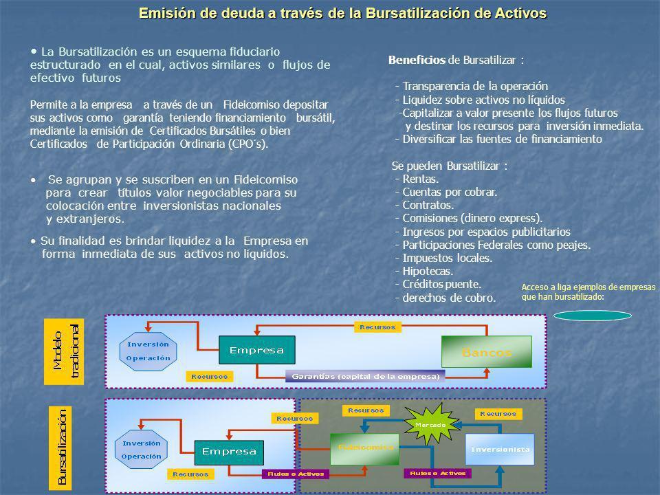Emisión de deuda a través de la Bursatilización de Activos