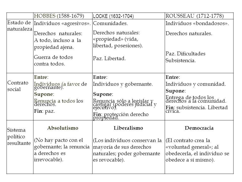 HOBBES (1588-1679) LOCKE (1632-1704) ROUSSEAU (1712-1778) Estado de naturaleza. Individuos «agresivos».