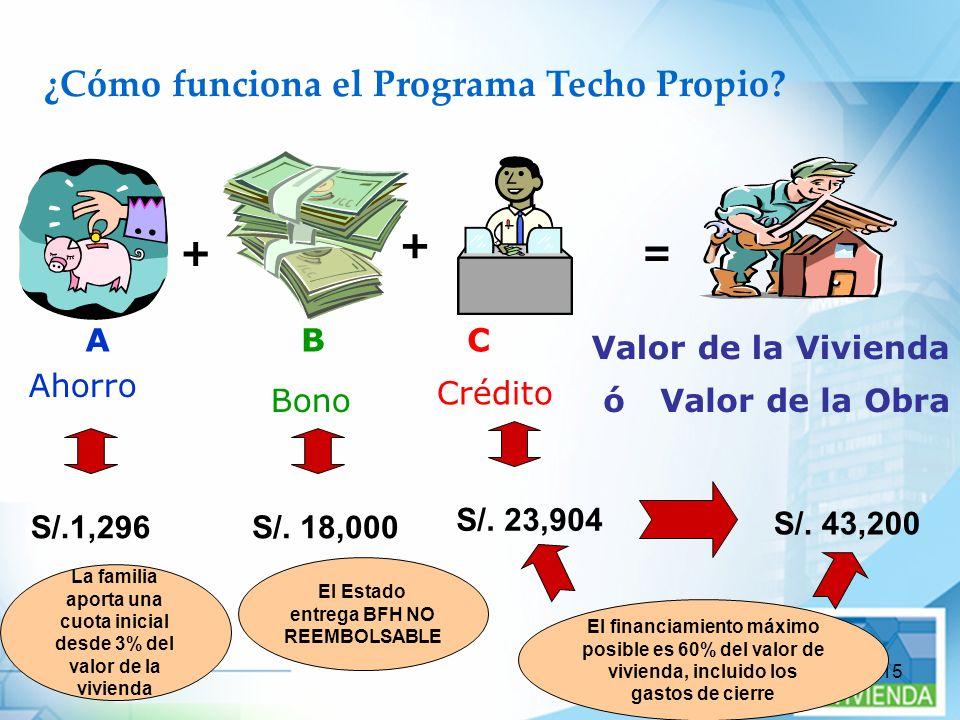 ¿Cómo funciona el Programa Techo Propio