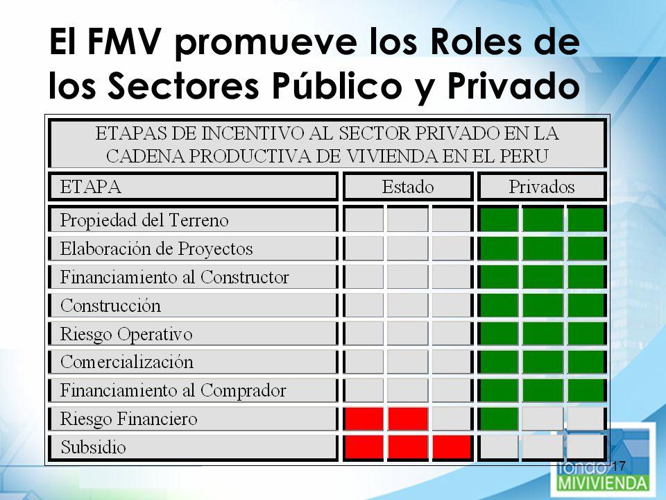 El FMV promueve los Roles de los Sectores Público y Privado
