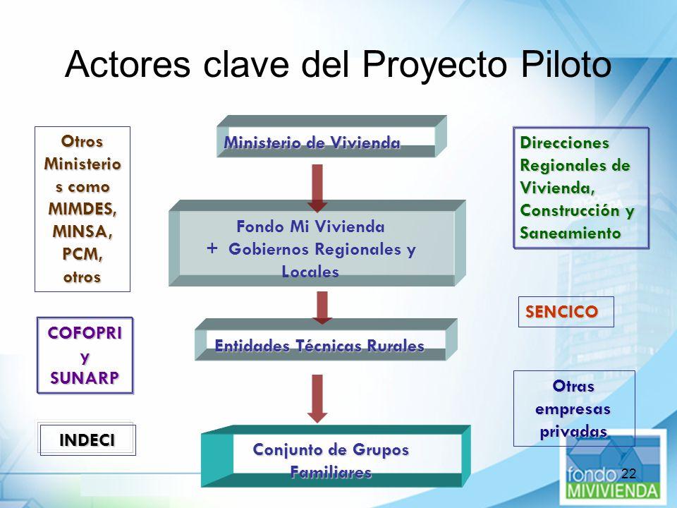 Actores clave del Proyecto Piloto