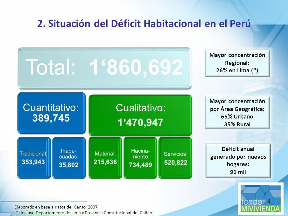 2. Situación del Déficit Habitacional en el Perú
