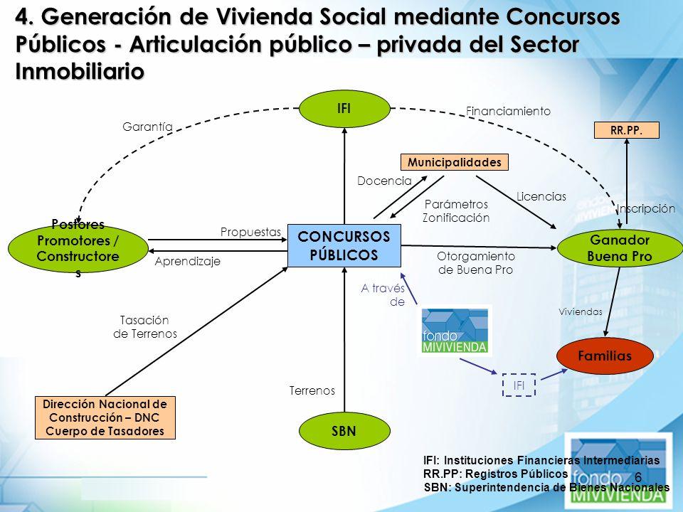 4. Generación de Vivienda Social mediante Concursos Públicos - Articulación público – privada del Sector Inmobiliario