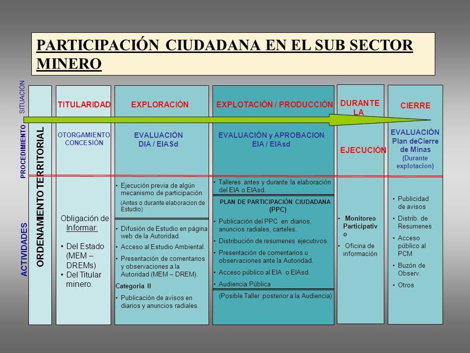 PARTICIPACIÓN CIUDADANA EN EL SUB SECTOR MINERO