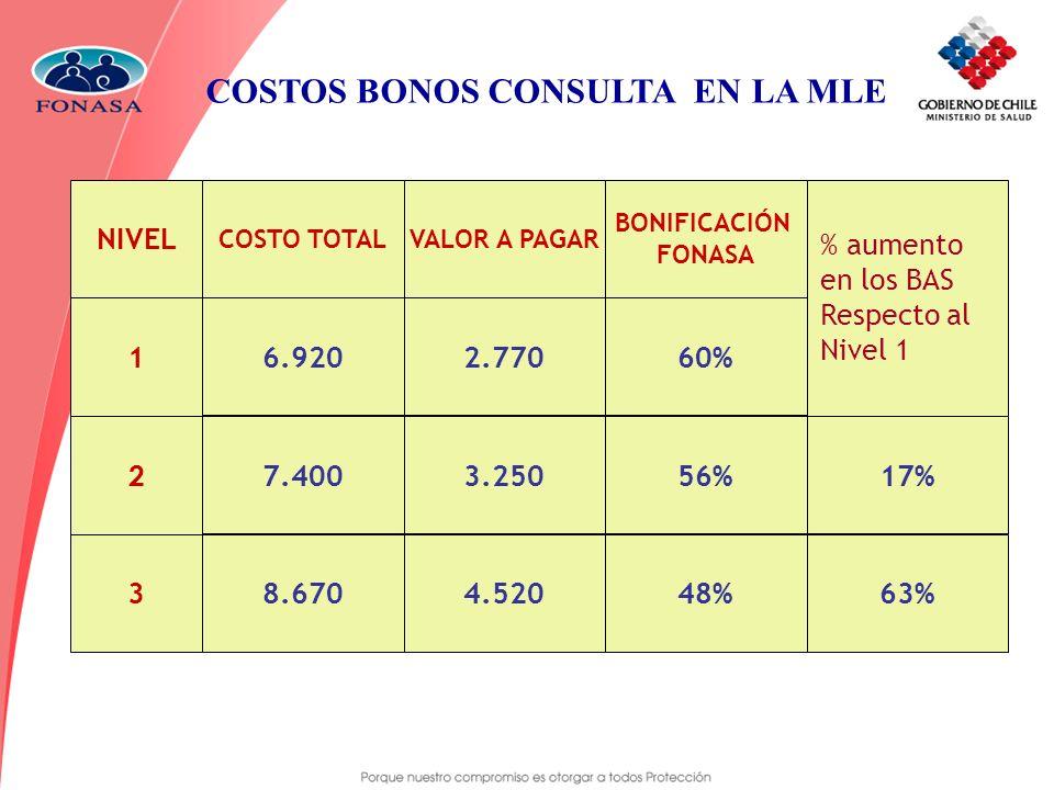 COSTOS BONOS CONSULTA EN LA MLE