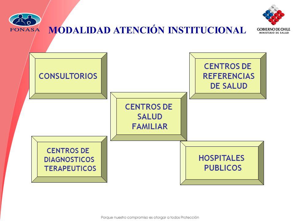 MODALIDAD ATENCIÓN INSTITUCIONAL