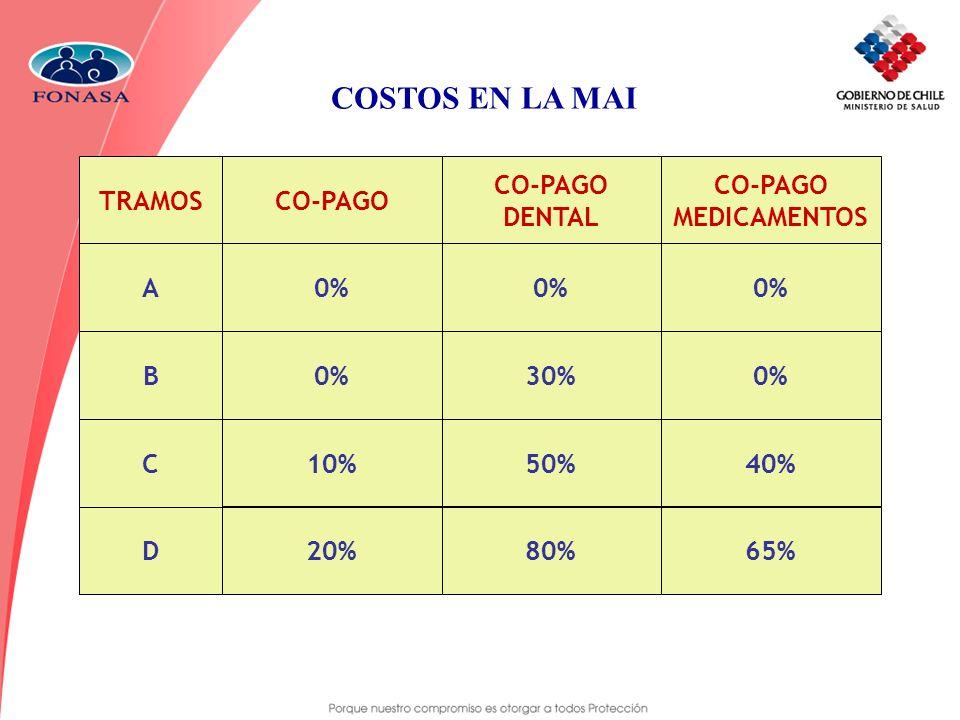 COSTOS EN LA MAI CO-PAGO MEDICAMENTOS TRAMOS A B C D 0% 10% 20% DENTAL