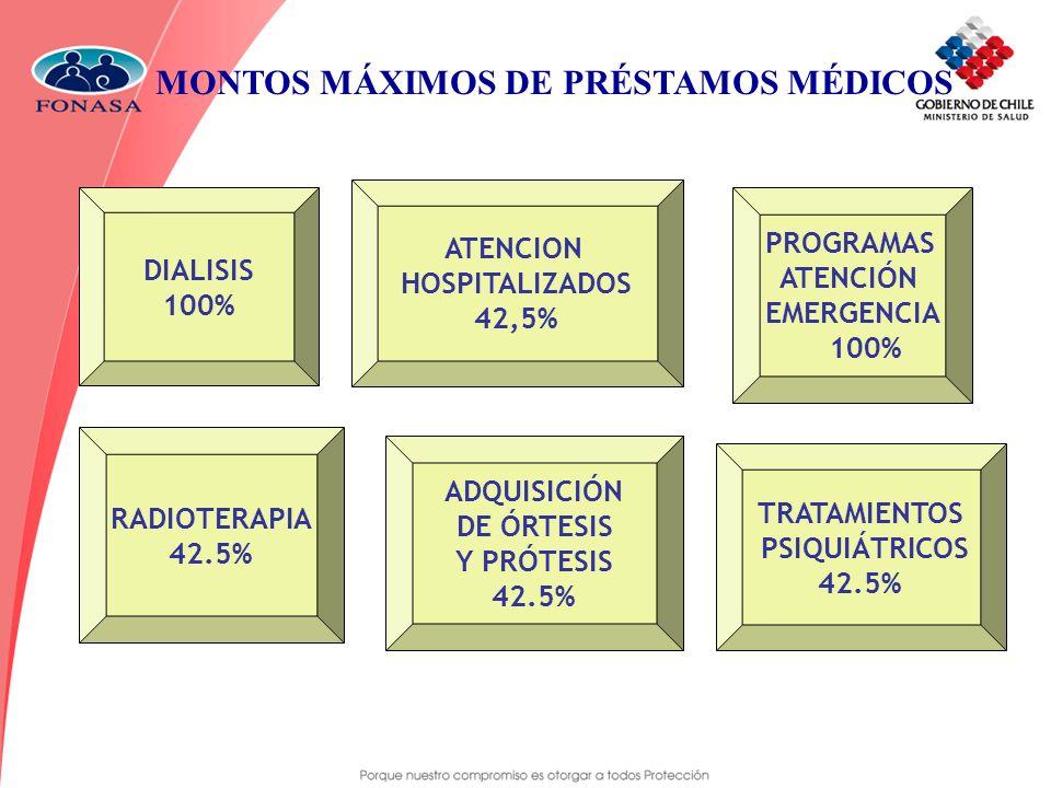 MONTOS MÁXIMOS DE PRÉSTAMOS MÉDICOS