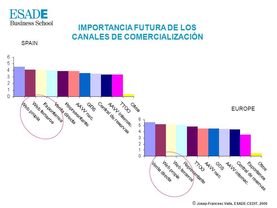 IMPORTANCIA FUTURA DE LOS CANALES DE COMERCIALIZACIÓN