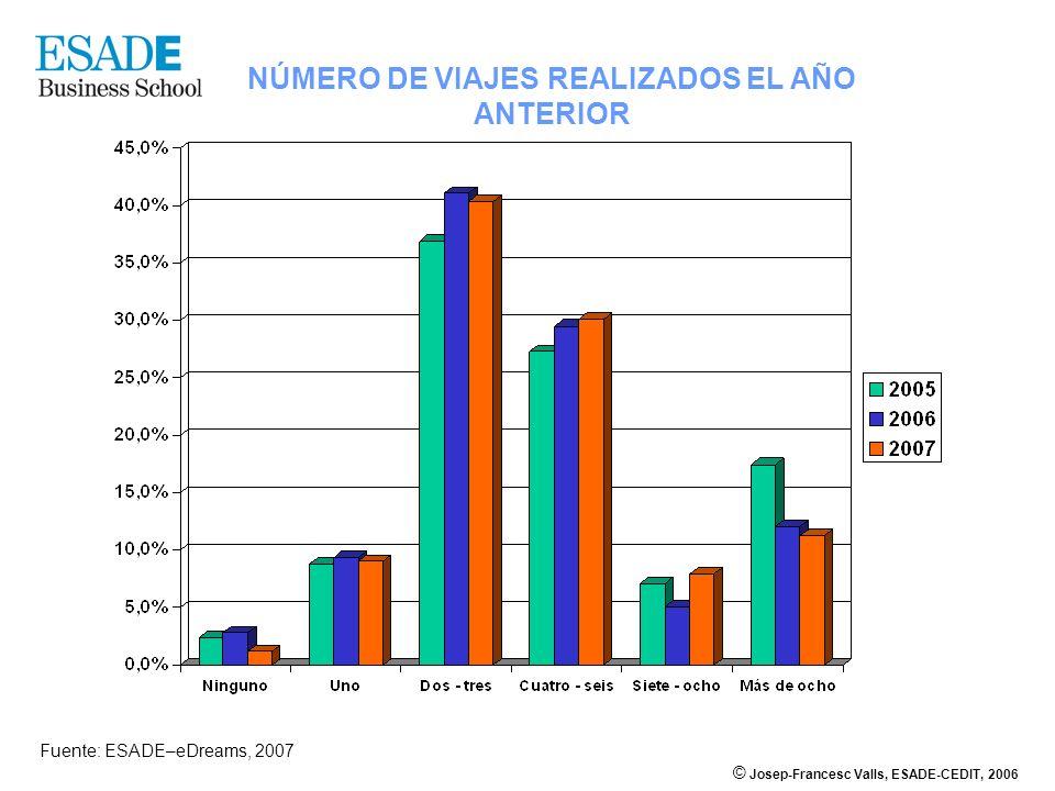 NÚMERO DE VIAJES REALIZADOS EL AÑO ANTERIOR