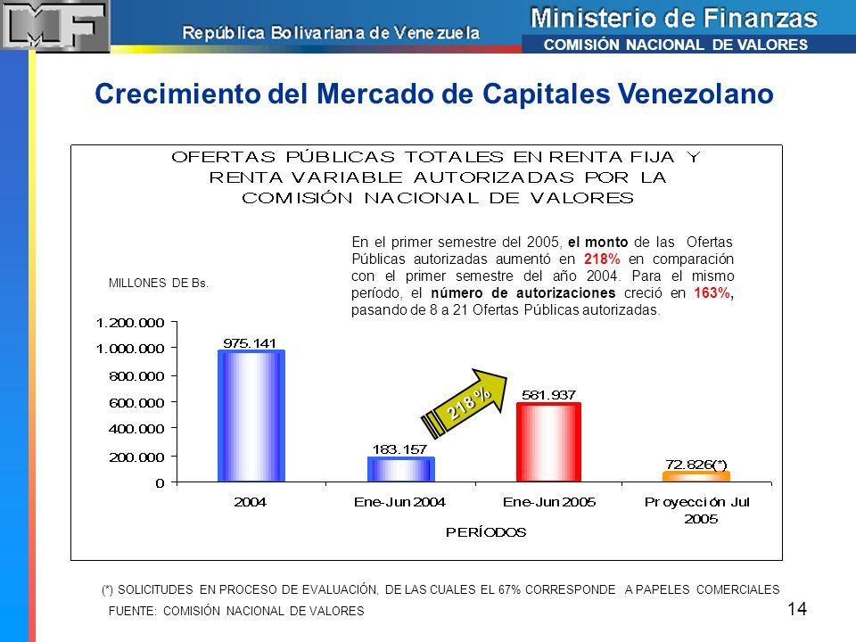 Crecimiento del Mercado de Capitales Venezolano