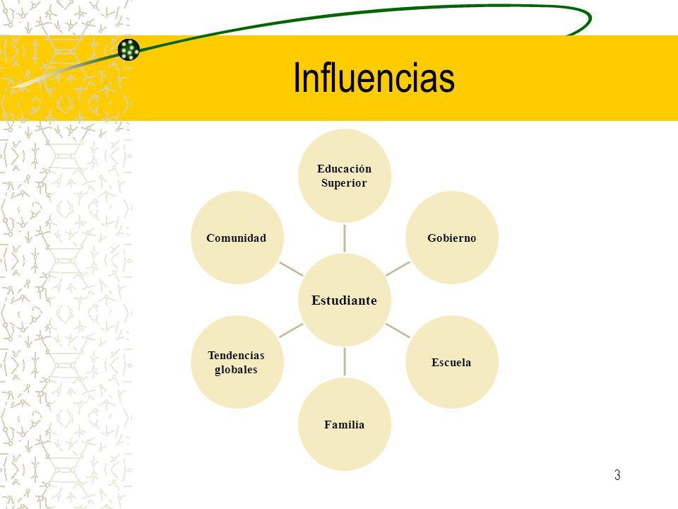 Influencias Estudiante Superior Educación Gobierno Escuela Familia