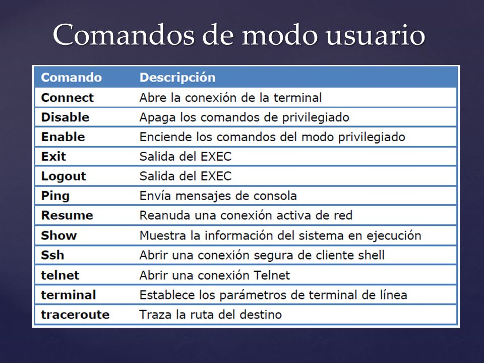 Comandos de modo usuario