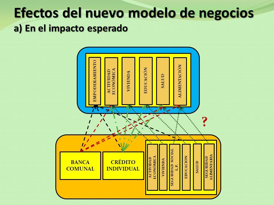 Efectos del nuevo modelo de negocios a) En el impacto esperado