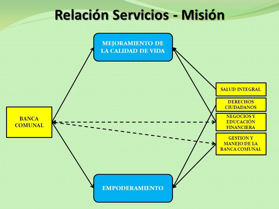 Relación Servicios - Misión