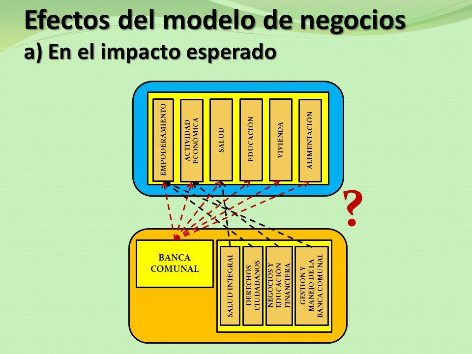 Efectos del modelo de negocios a) En el impacto esperado