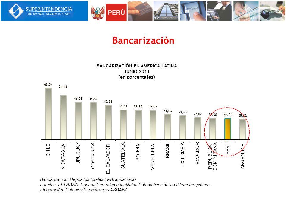 Bancarización Notas: _____________________________________________________________. Bancarización: Depósitos totales / PBI anualizado.