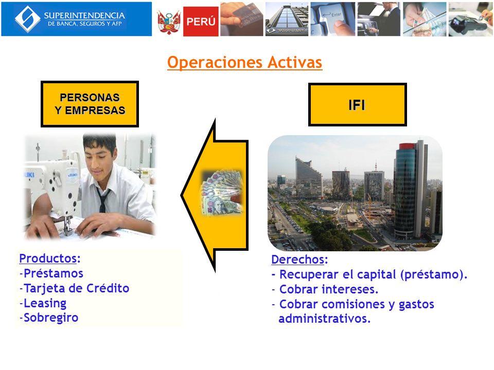 Operaciones Activas IFI Productos: Derechos: Préstamos