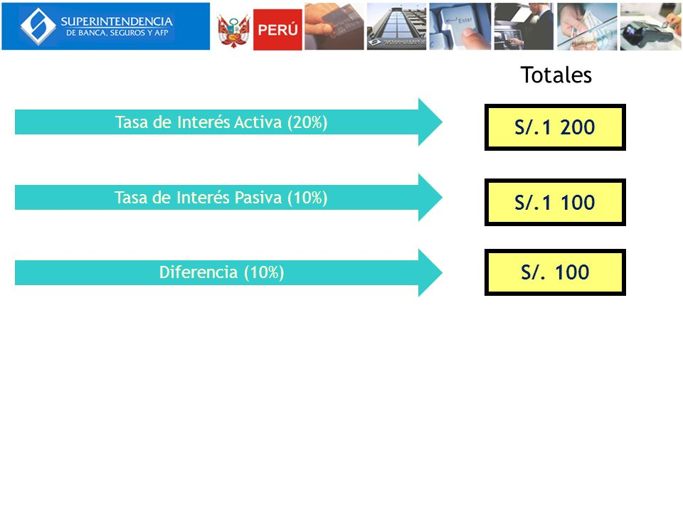 Totales S/.1 200 S/.1 100 S/. 100 Tasa de Interés Activa (20%)
