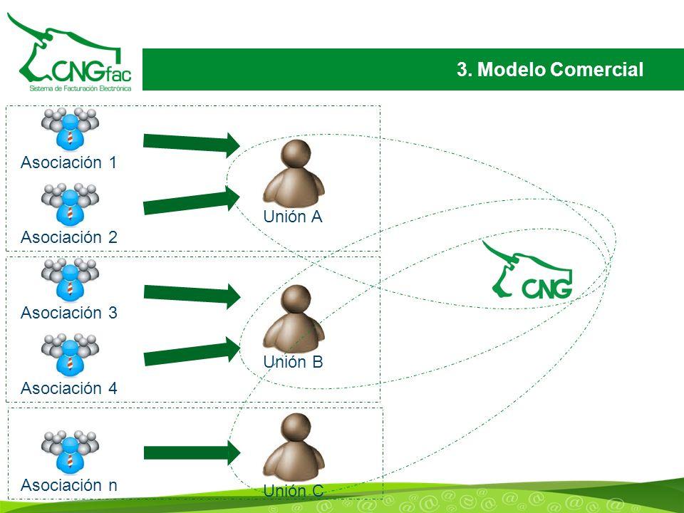 3. Modelo Comercial Asociación 1 Unión A Asociación 2 Asociación 3