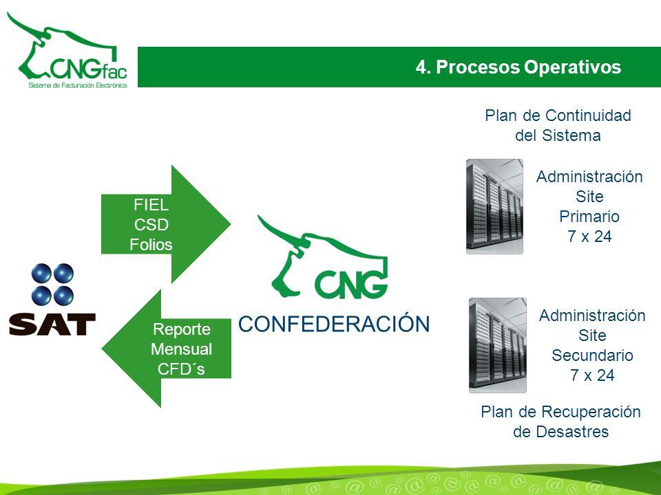 CONFEDERACIÓN 4. Procesos Operativos Plan de Continuidad del Sistema