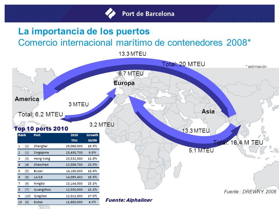 La importancia de los puertos