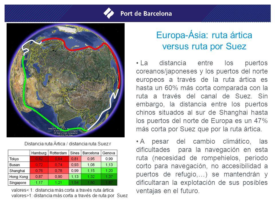 Europa-Ásia: ruta ártica versus ruta por Suez