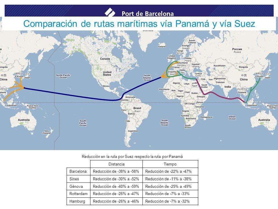 Comparación de rutas marítimas vía Panamá y vía Suez
