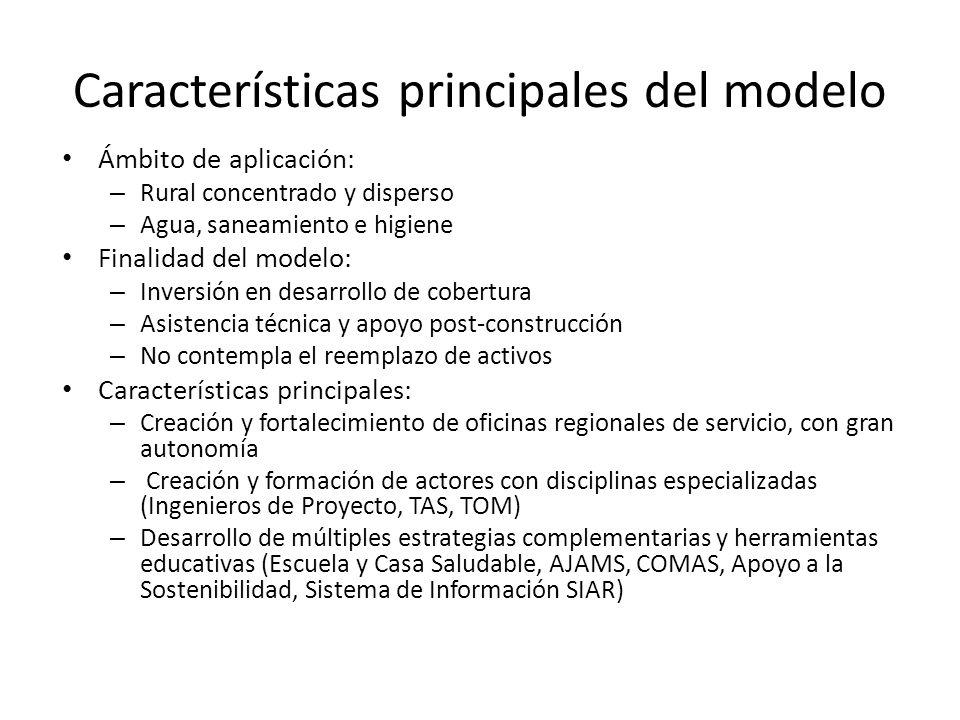 Características principales del modelo