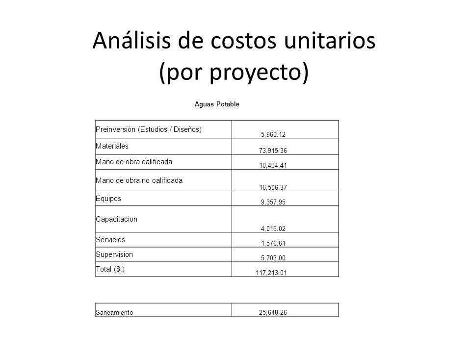Análisis de costos unitarios (por proyecto)