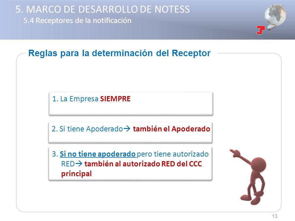 5. MARCO DE DESARROLLO DE NOTESS 5.4 Receptores de la notificación
