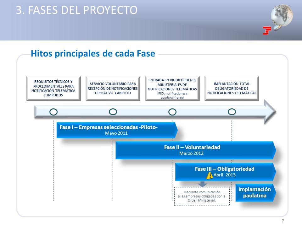 3. FASES DEL PROYECTO Hitos principales de cada Fase