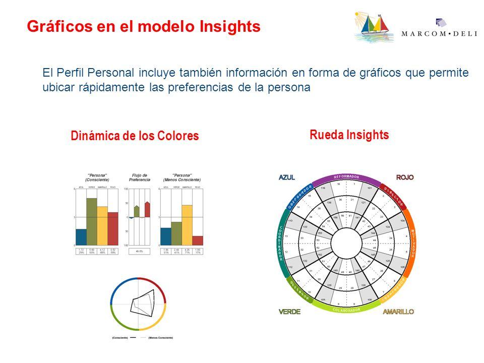 Gráficos en el modelo Insights