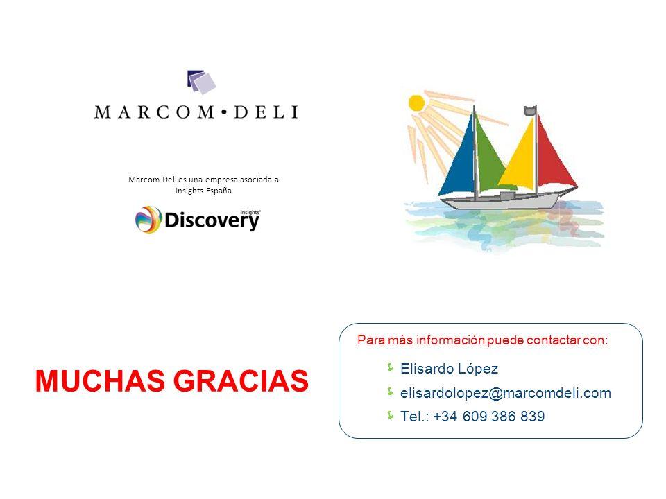 MUCHAS GRACIAS Elisardo López elisardolopez@marcomdeli.com
