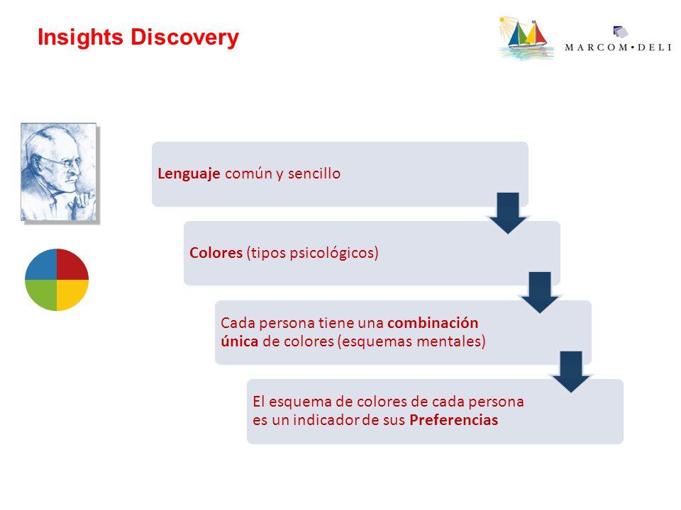 Insights Discovery Lenguaje común y sencillo