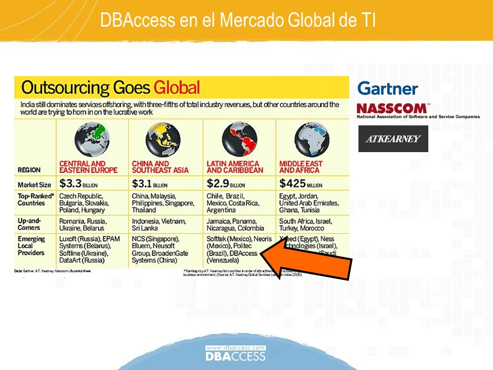 DBAccess en el Mercado Global de TI
