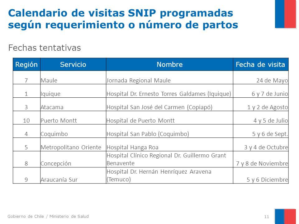 Calendario de visitas SNIP programadas según requerimiento o número de partos Fechas tentativas