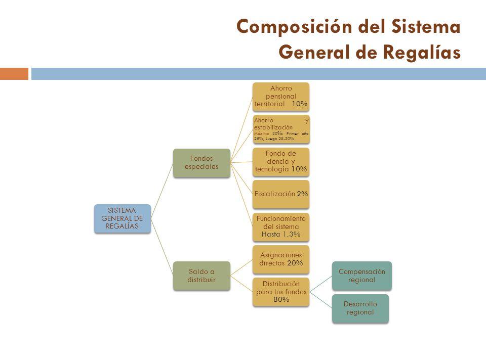 Composición del Sistema General de Regalías