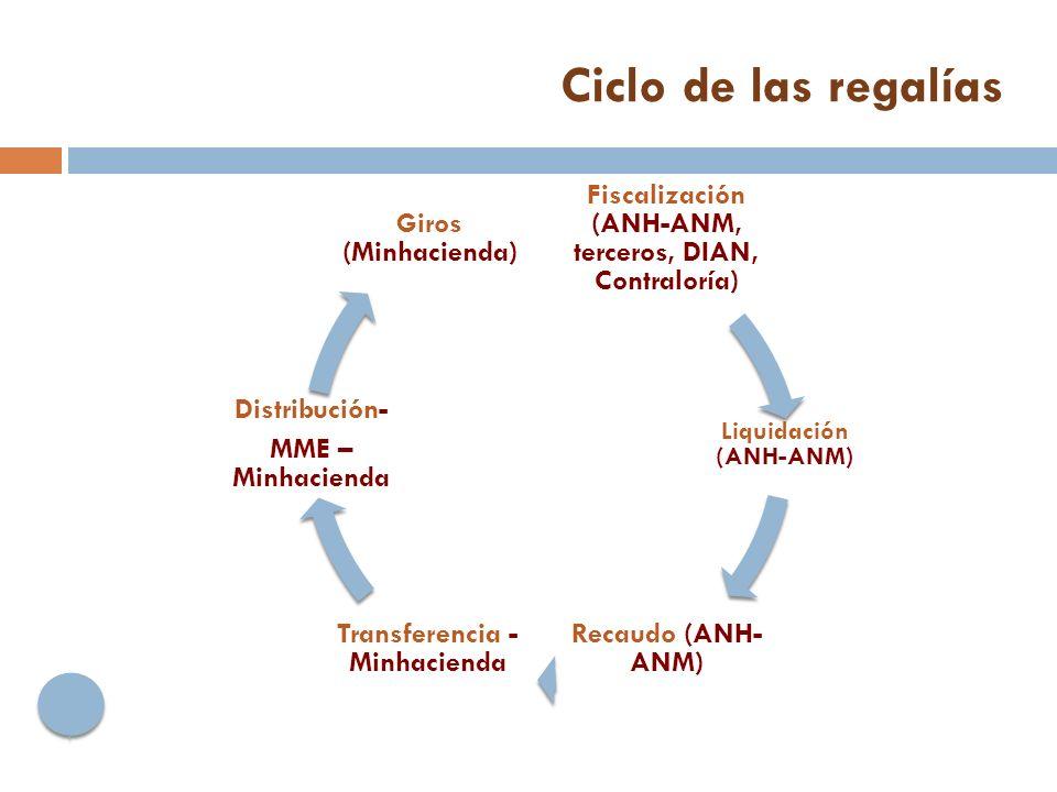 Ciclo de las regalías Fiscalización (ANH-ANM, terceros, DIAN, Contraloría) Liquidación (ANH-ANM) Recaudo (ANH-ANM)