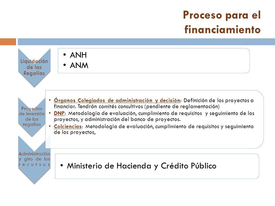 Proceso para el financiamiento