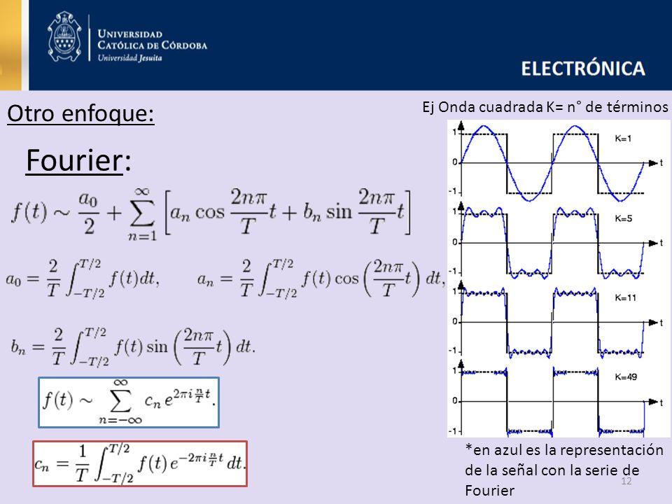 Fourier: Otro enfoque: Ej Onda cuadrada K= n° de términos