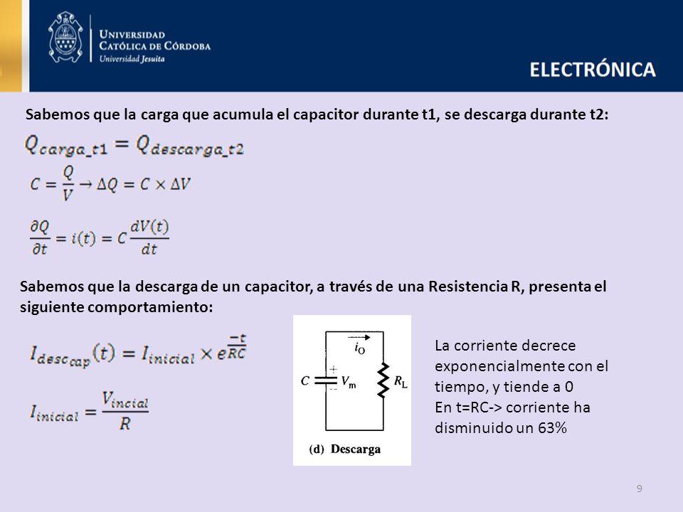 Sabemos que la carga que acumula el capacitor durante t1, se descarga durante t2: