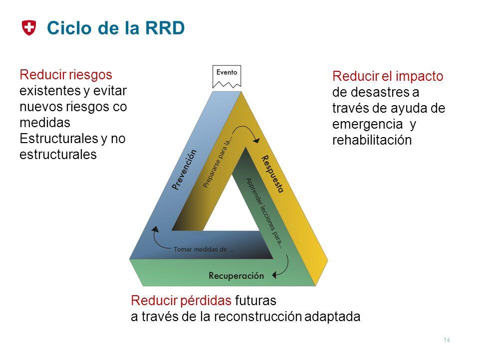 Ciclo de la RRD Reducir riesgos existentes y evitar