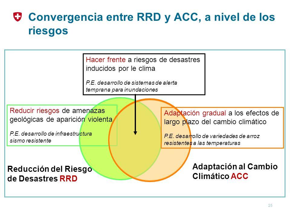 Convergencia entre RRD y ACC, a nivel de los riesgos
