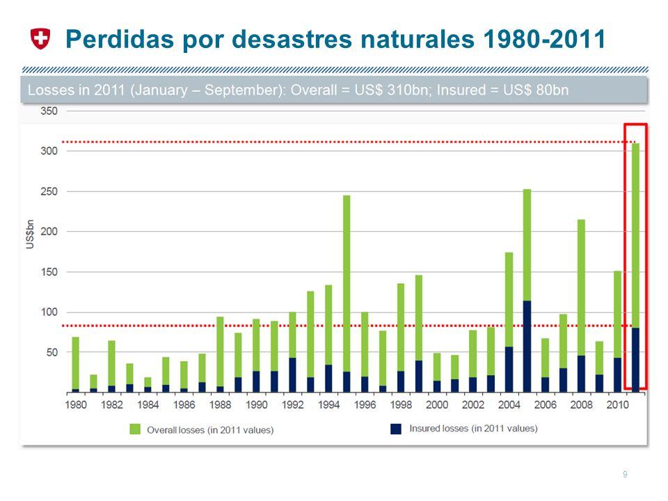 Perdidas por desastres naturales 1980-2011