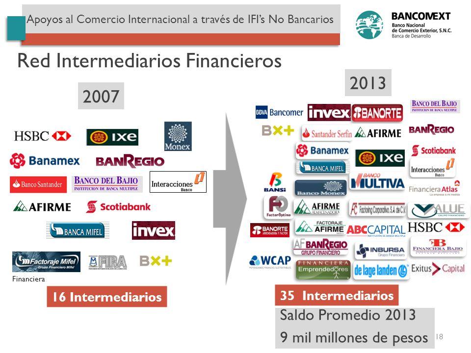 Red Intermediarios Financieros