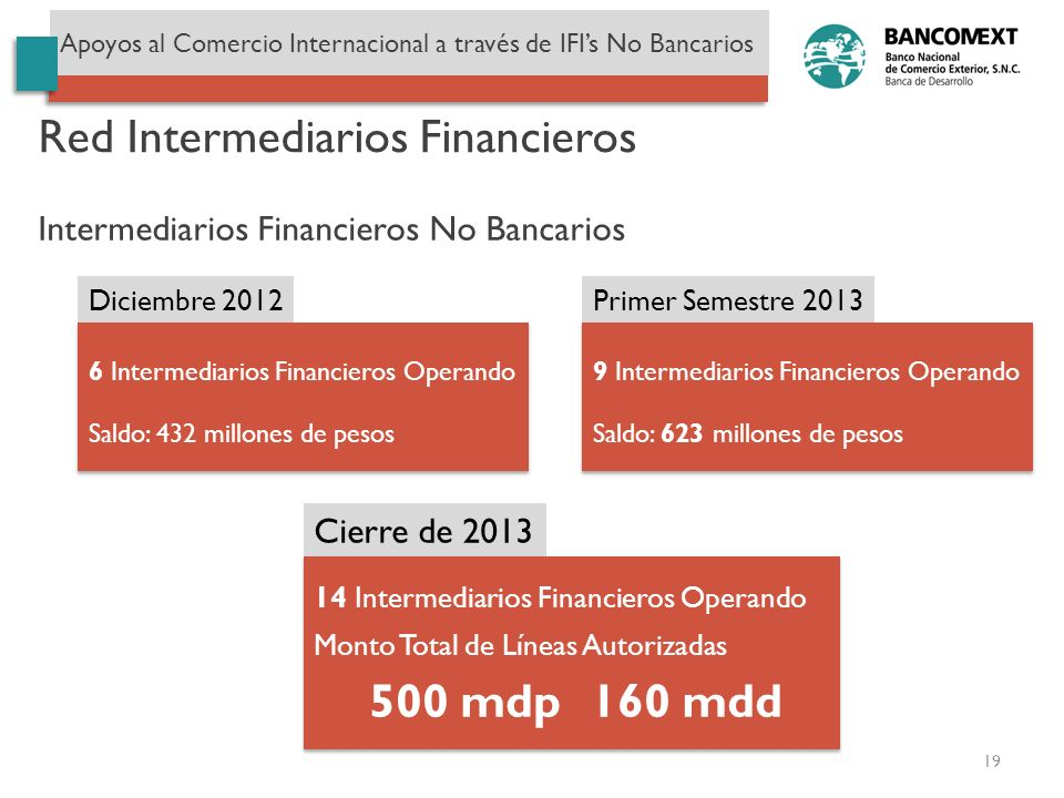 Red Intermediarios Financieros