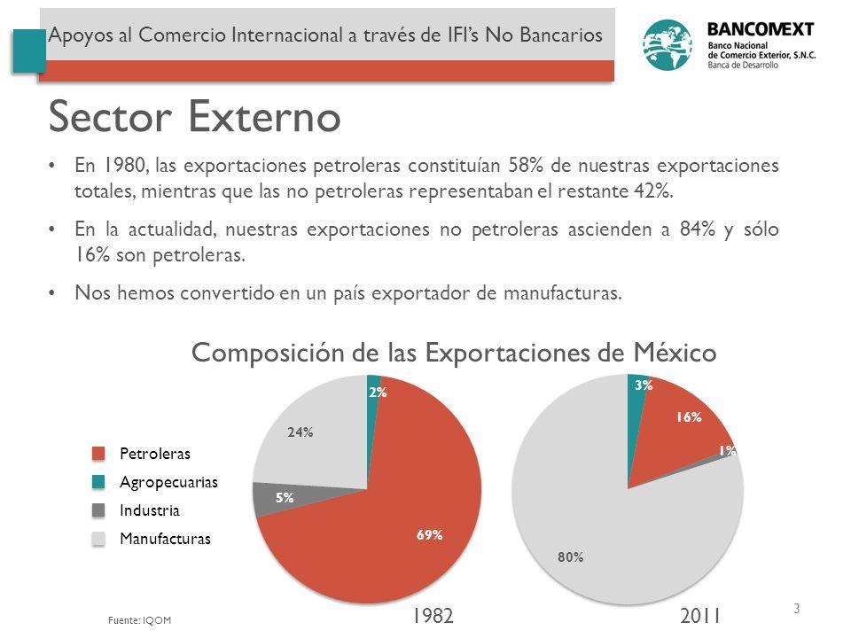 Sector Externo Composición de las Exportaciones de México