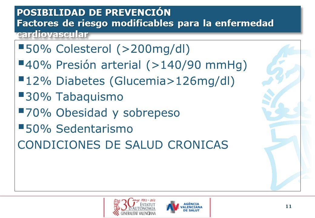 50% Colesterol (>200mg/dl) 40% Presión arterial (>140/90 mmHg)