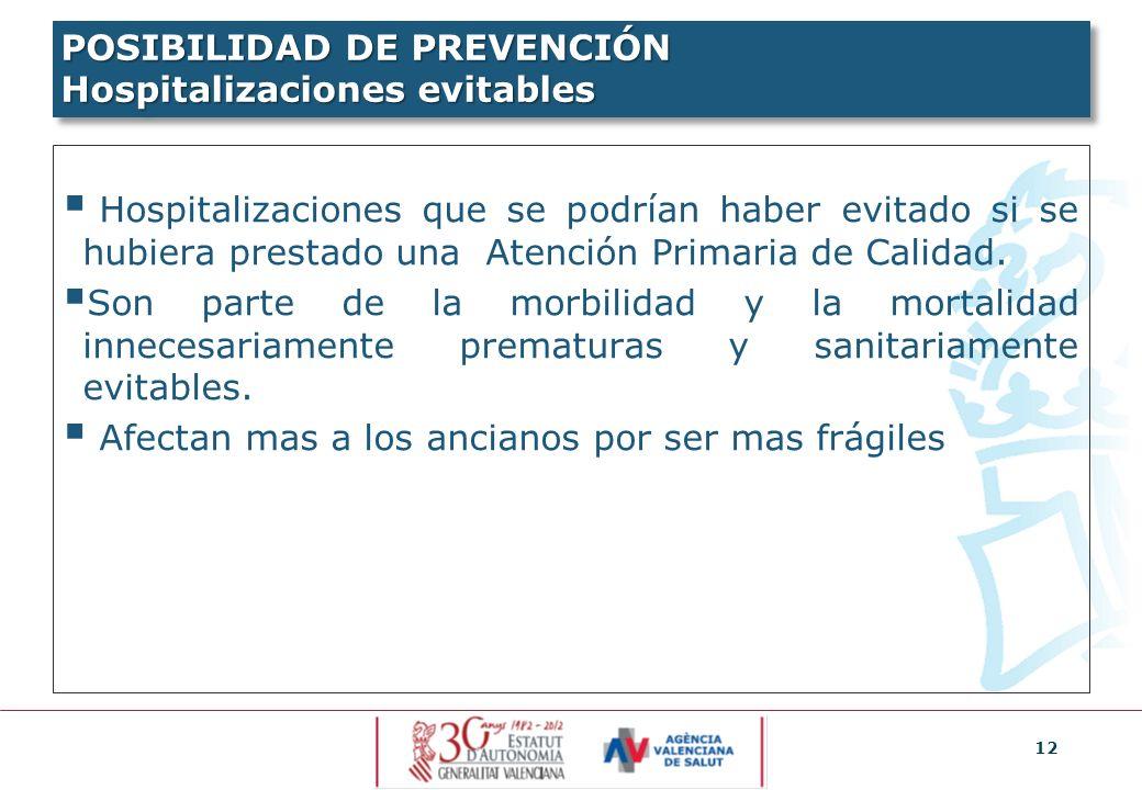 POSIBILIDAD DE PREVENCIÓN Hospitalizaciones evitables